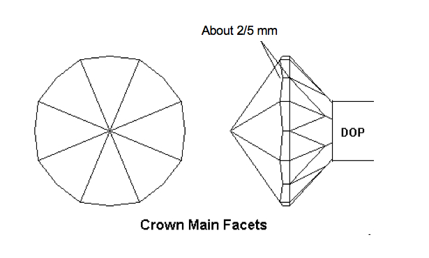 Crown Main Facets - gemstone faceting