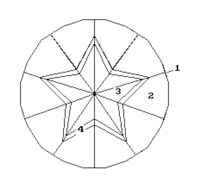 Gemstone Diagram