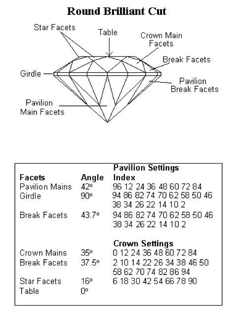 Round Brilliant - gemstone faceting