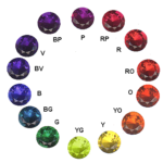 gem color - GIA hues