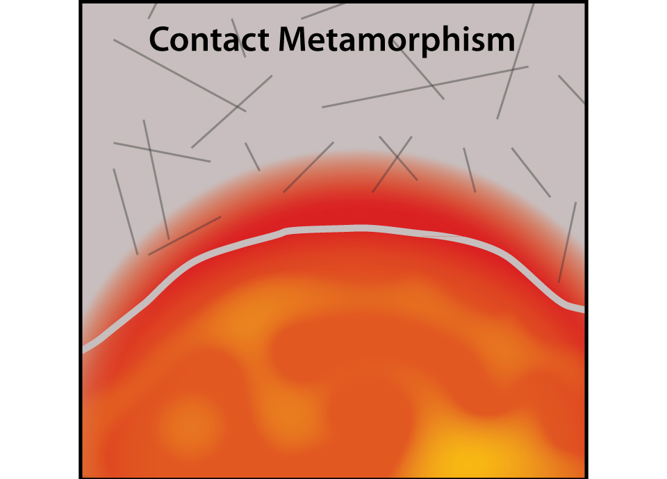 Contact Metamorphism - gem formation
