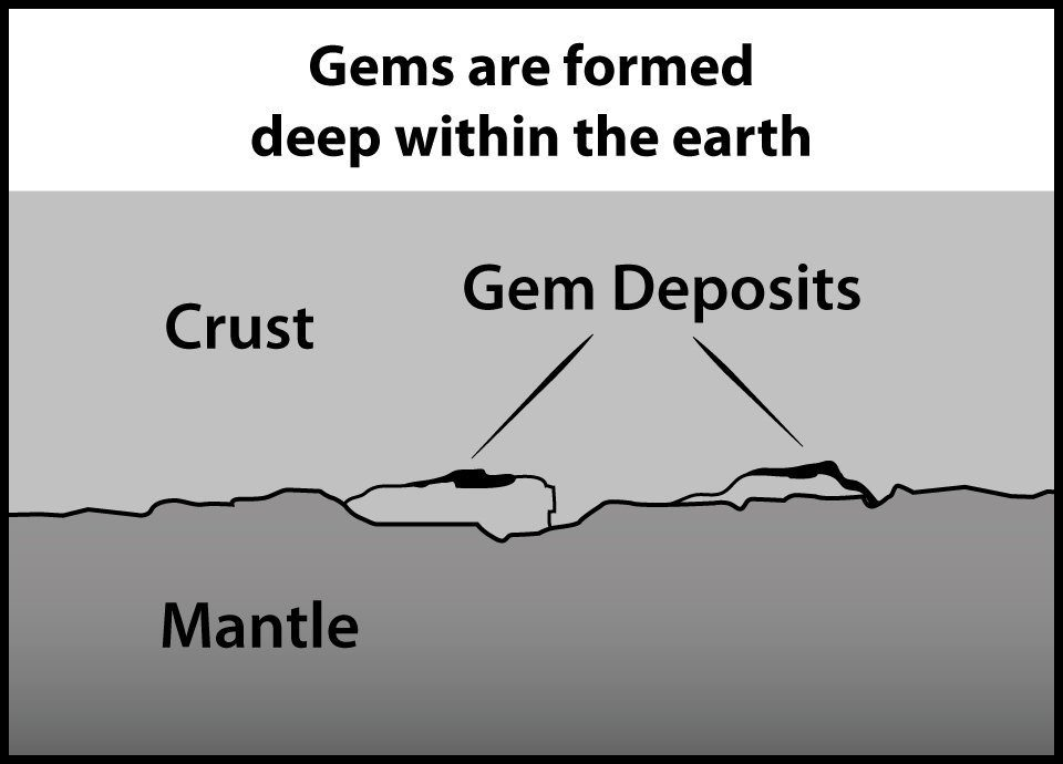 Gems are formed deep within the earth