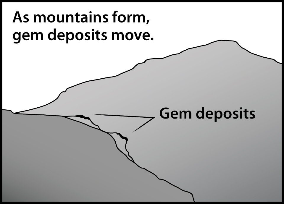 As mountains form, gem deposits move