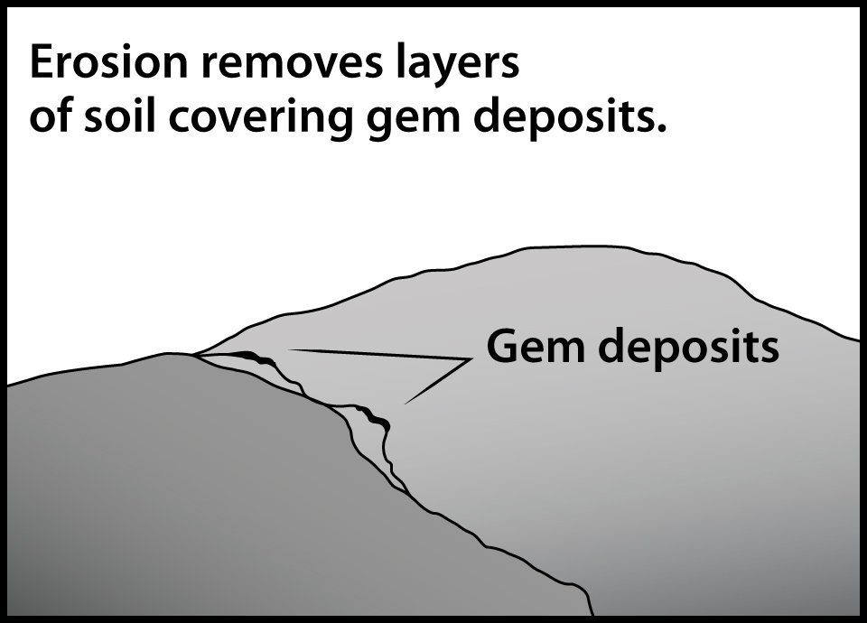 Erosion removes layers of soil covering gem deposits