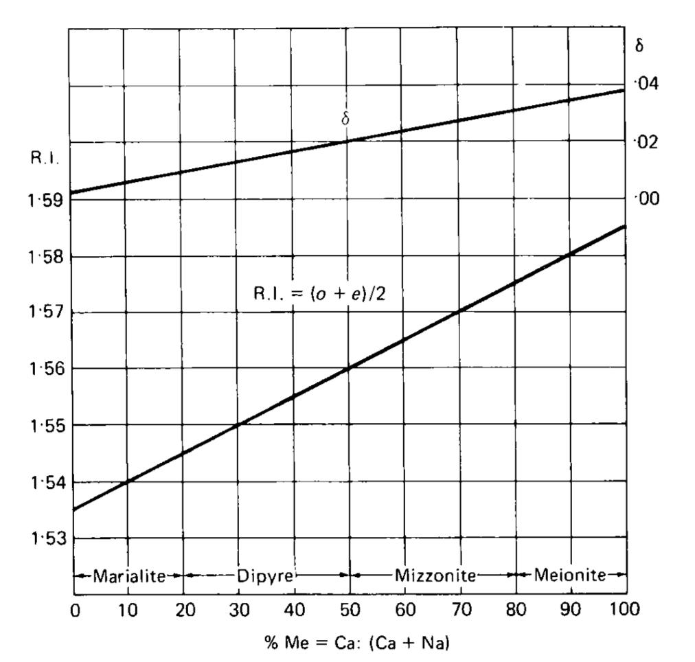 scapolite group - RI vs chemical composition