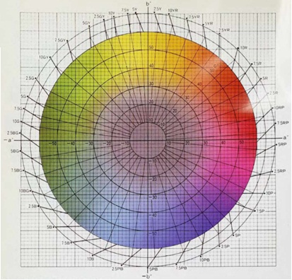 Figure 6. L*a*b* and Munsell notations (hue, value). For extremely small or large a*b* values, multiply or divide them by an appropriate amount before plotting and reading the hue values.(From Precise Color Communication: Color Control from Feeling to Instrumentation, p. 19; courtesy of Minolta Camera Company, Ltd. Japan.)