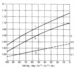 Chemical composition vs. optics and density of common hornblendes. Adapted from W.A. Deere, R.A. Howie, and J. Zussman, 1962, The Rock Forming Minerals, vol.2 (New York: Wiley), p.296.