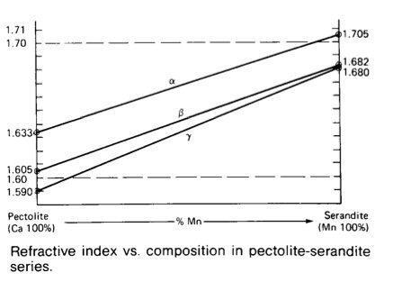 pectolite-serandite series RI