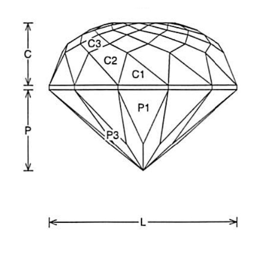 Faceting Design Diagram  Double Dutch Deep