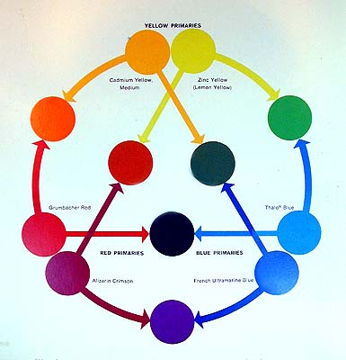 color wheel - mixing chart