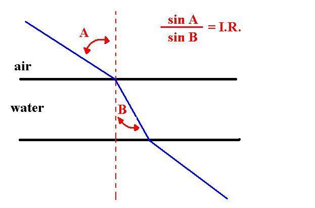 measuring OTL RI gemstones - Snell's Law