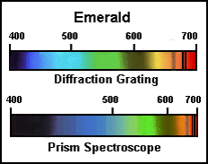 emerald absorption spectrum