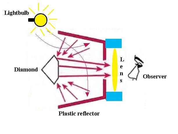 Figure 1 - plastic reflector