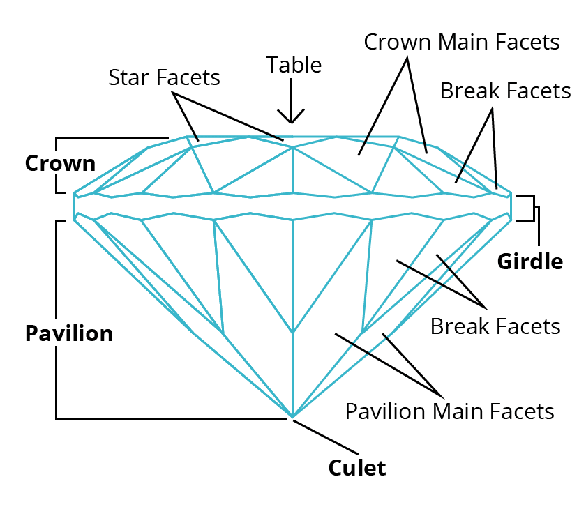 facets - gem cutting acronyms