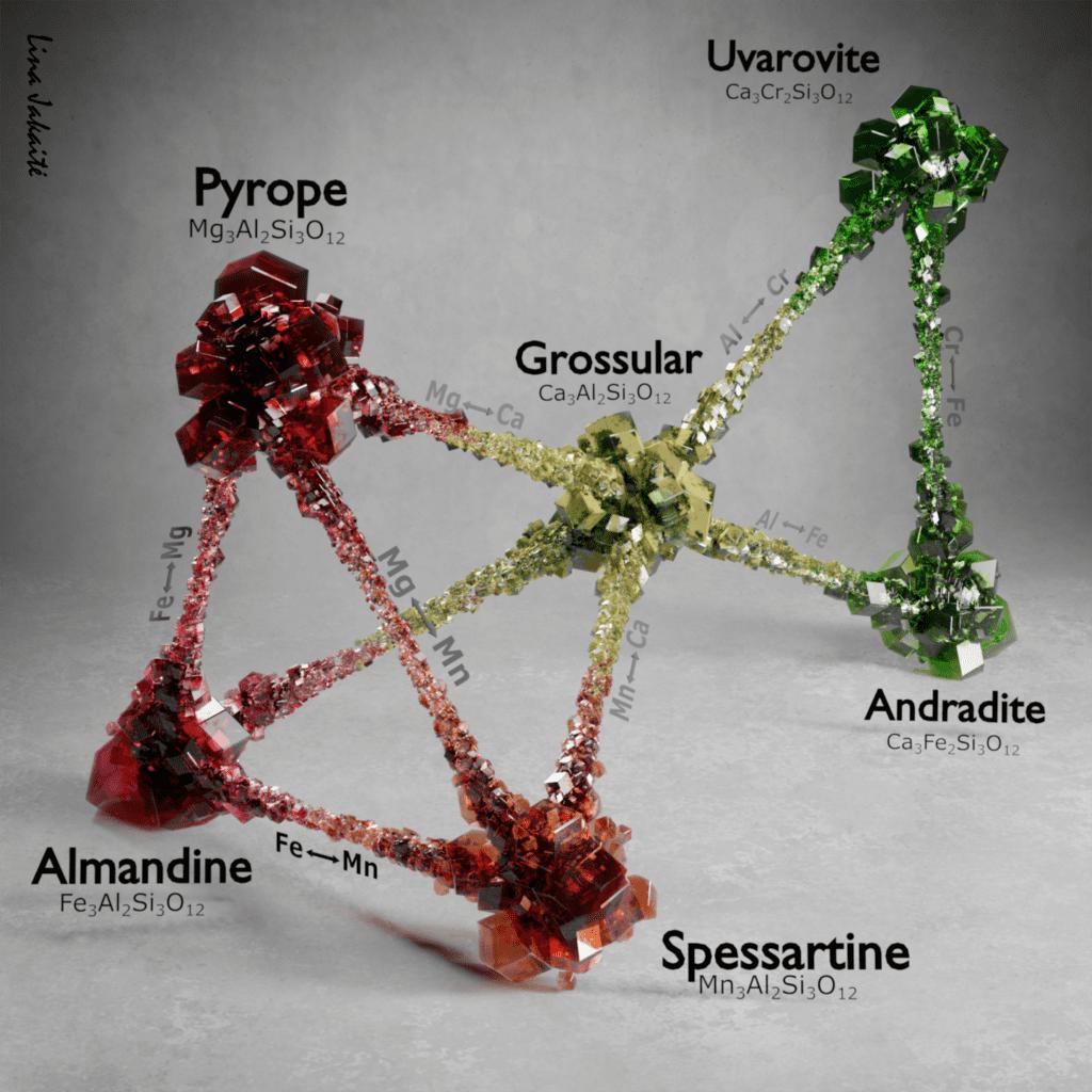 garnet - chemical composition