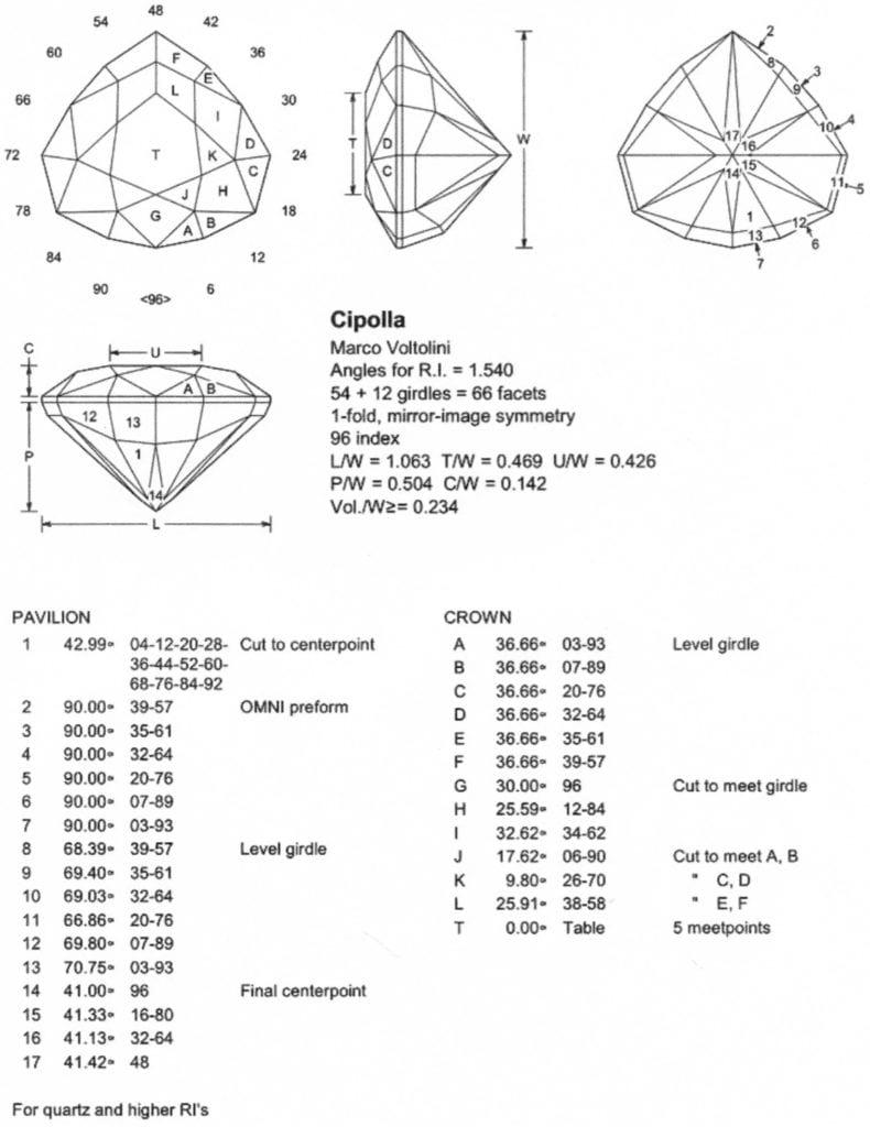 gem design - cipolla