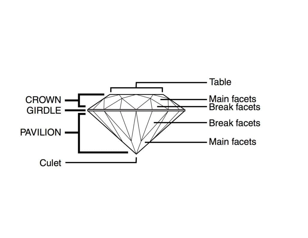 faceting process - facet terms