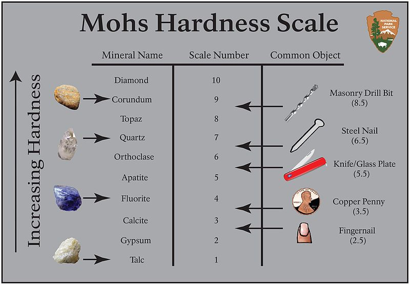 The Mohs Hardness Scale And Chart For