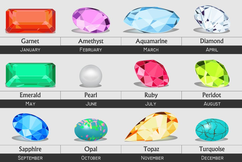 What Is My Birthstone International Gem Society