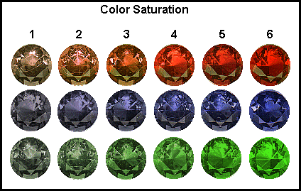 gem grading code - saturation