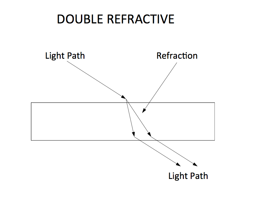 Double Refraction - gemstone properties