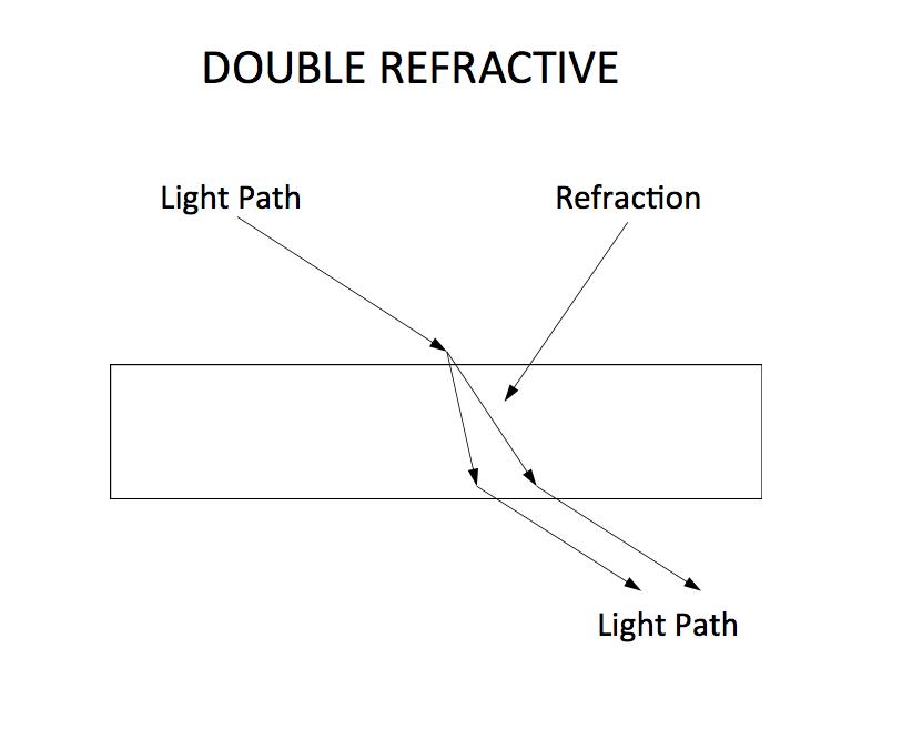 Double Refraction - gemstone properties