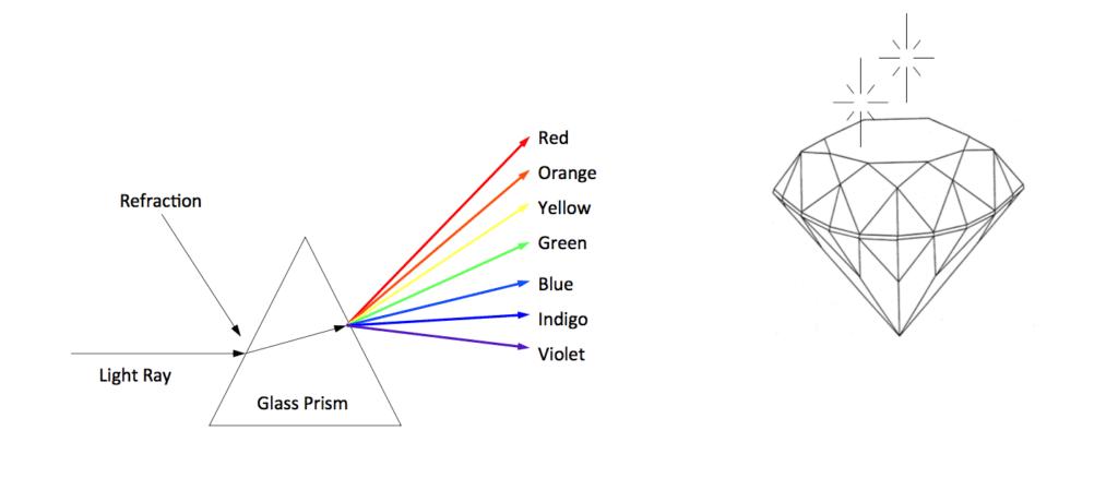 Dispersion - gemstone properties