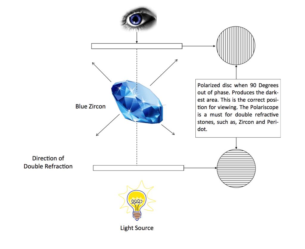 Polariscope - gemstone properties