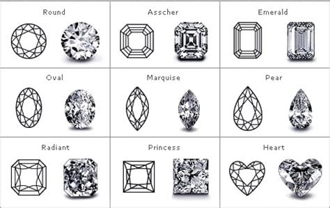 fancy gem cuts - chart of diamond cuts