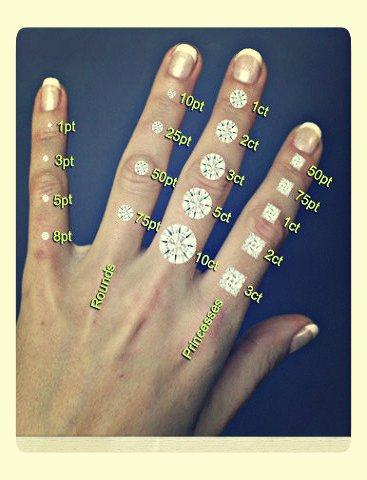 diamond carat weight - diamond carat chart on hand