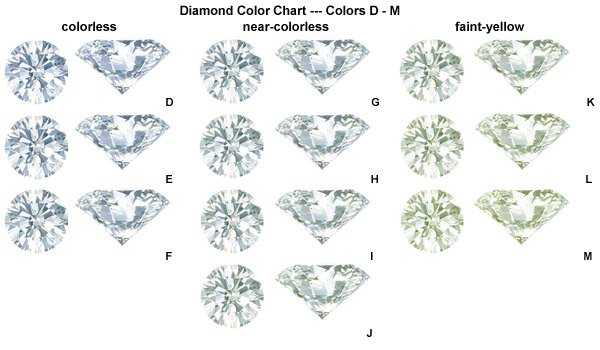 Diamond Color Charts Complete Guide International Gem Society