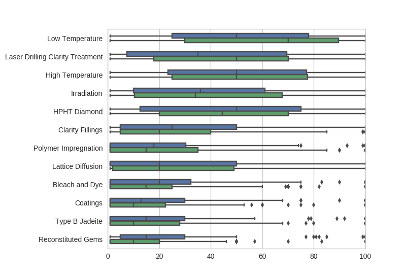 gem treatment survey results - treated gem cost by whether respondent is part of the gem trade