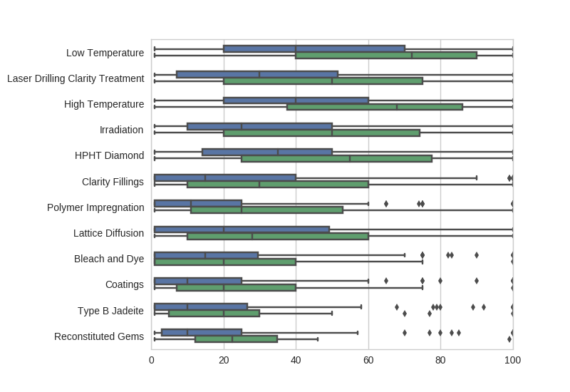 gem treatment survey results - treated gem pricing by natural and not natural responses