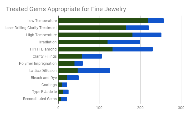 gem treatment survey results - treated gems appropriate for fine jewelry