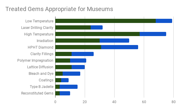 gem treatment survey results - treated gems are appropriate for museums