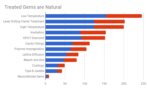 gem treatment survey results - gems are natural chart