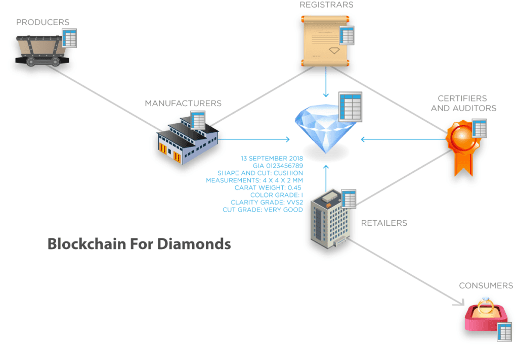 diamond value chain - blockchain diamonds