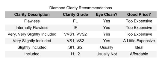 diamond clarity chart - searching for diamonds online