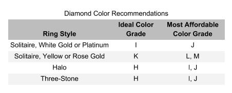 diamond color chart - searching for diamonds online