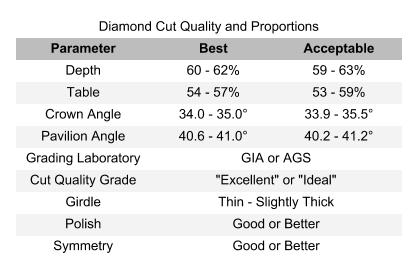 Diamond Cut Quality Chart - searching for diamonds online