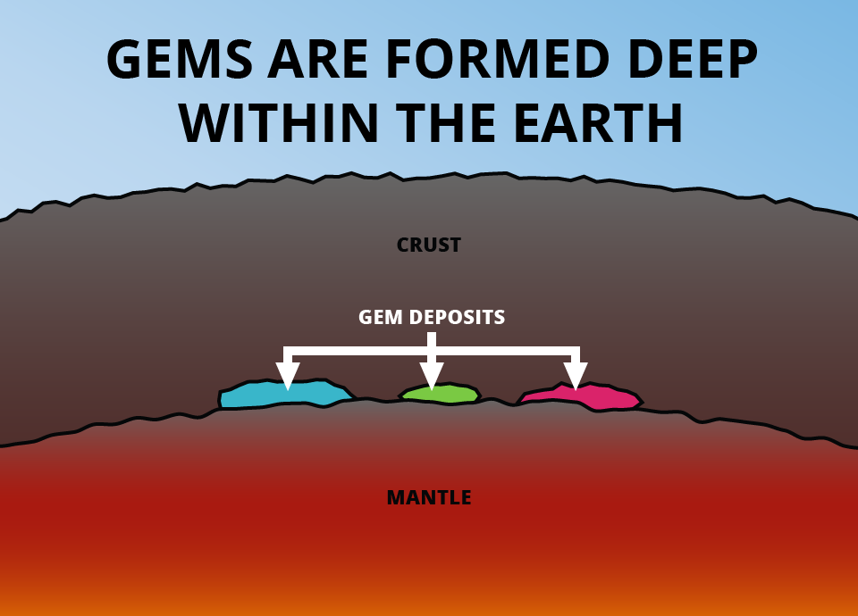 gem formation - deposits
