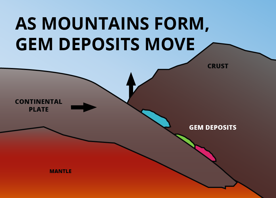 mountain formation - gem formation