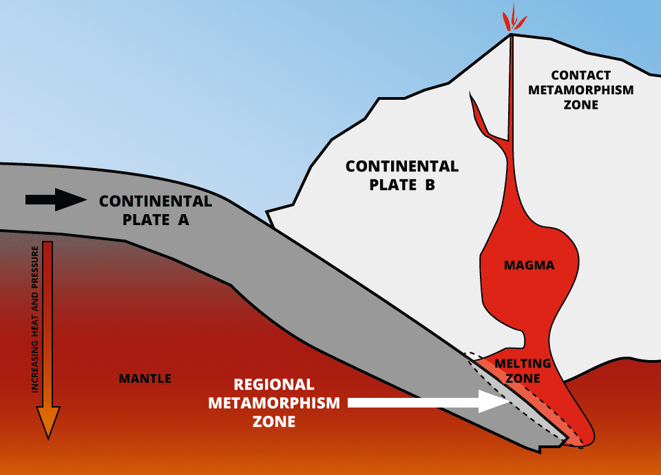 regional metamorphism - gem formation
