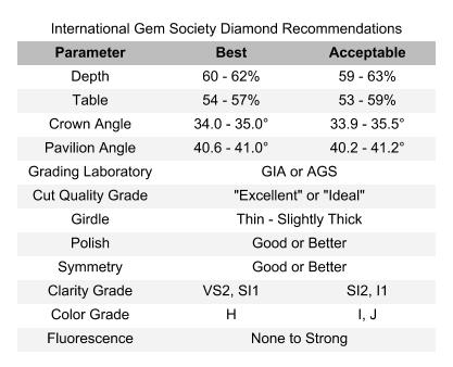 Ultimate Diamond Quality Chart - searching for diamonds online