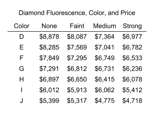 diamond fluorescence - table of 1ct prices by color and fluorescence strength