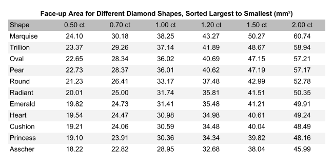 diamond shape - table of approximate face-up area for well-proportioned cuts of different diamond shapes