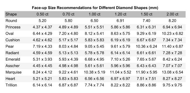 diamond shape - table of ideal measurements for different diamond shapes at different carat weight