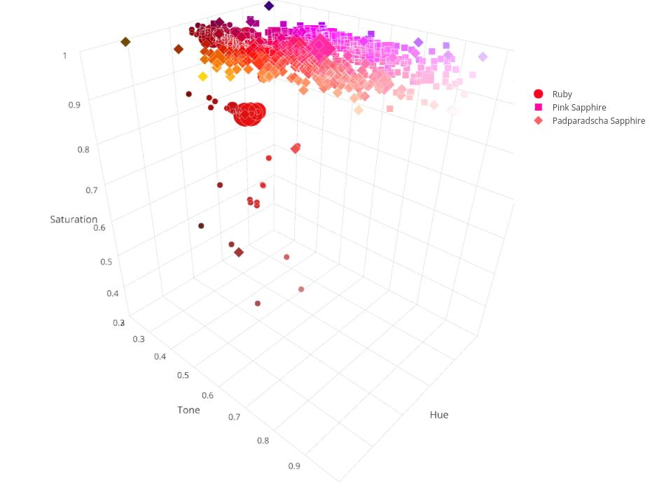 Ruby & Sapphire Survey - 3D Plot overview