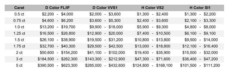d color flawless diamond guide - price comparison