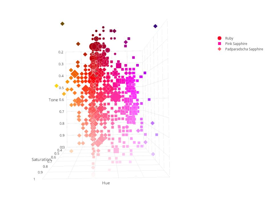 Ruby & Sapphire Survey - 3D Plot hue and tone